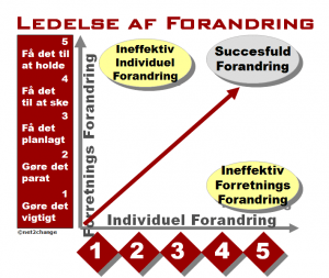 Forandringsproces