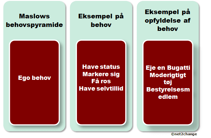 Maslow teori – motivations og behovsteori