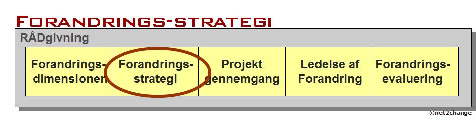 Forandringsstrategi