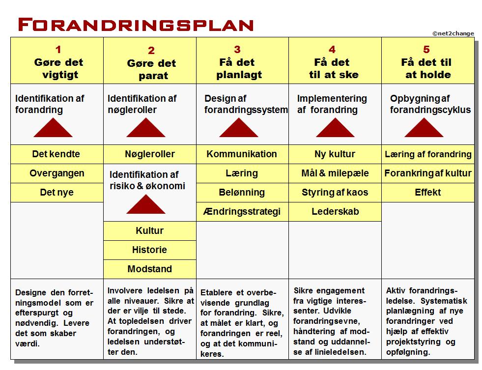 Fleksibel forandringsmodel
